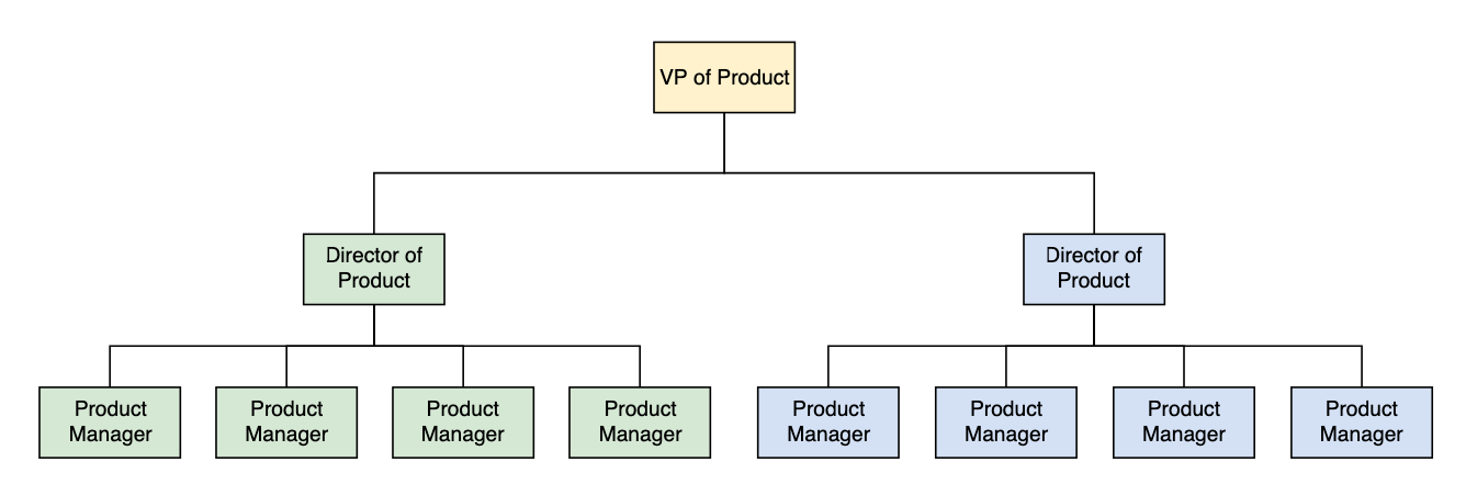 center height:200 legend:Product Management org showing 2 directors reporting to a VP, with 4 Product managers under each